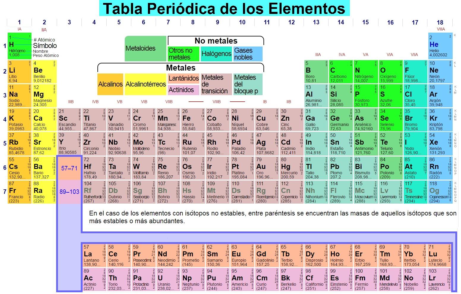 Tabla peridica de los elementos qumicos tabla peridica de los elementos urtaz Image collections