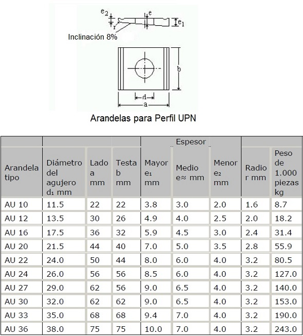 "20x 7//8/"" X 1//8/"" Acero 3mm Cabeza de Arandela Whitworth Tornillos ranurado"