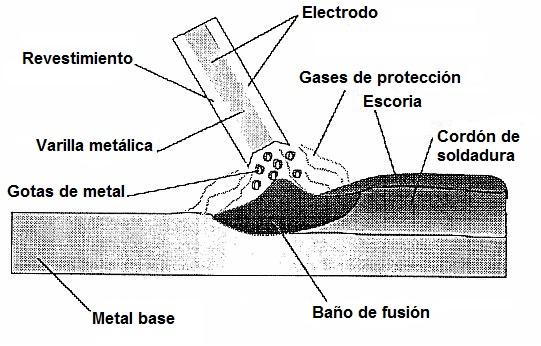 Soldadura por arco manual con electrodo revestido