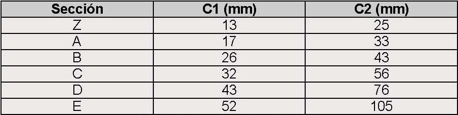 V para lavadora Aexit A-780E Correa trapezoidal de transmisi/ón de circunferencia interior de 780 mm Correa en model: M9376IVVIII-7306NR