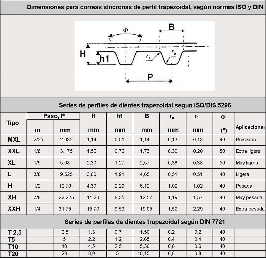 gama completa de especificaciones última colección proporcionar un montón de Correas de transmisión