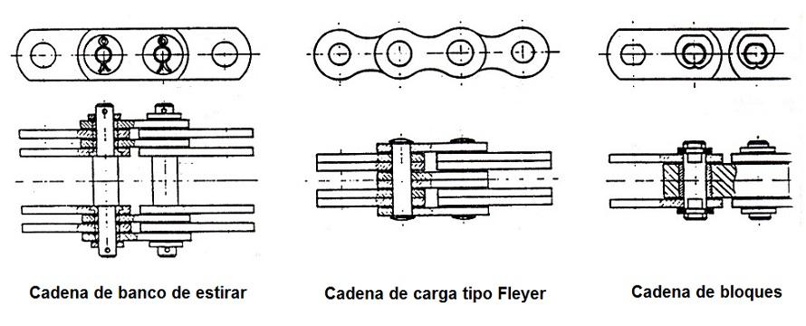 Tipos de transmisiones industriales pdf