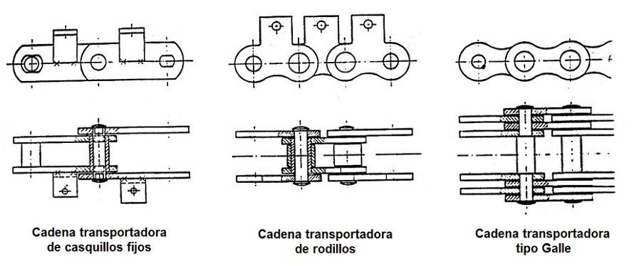 Tipos de transmisiones mecanicas pdf