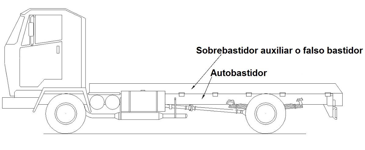 Distribución de Esfuerzos sobre el Bastidor del Vehículo