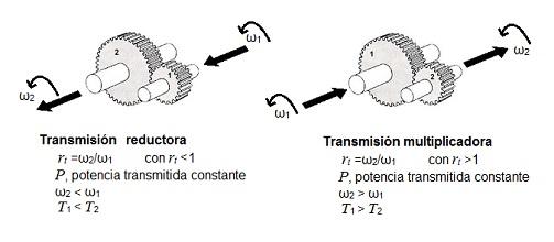 Transmisión por engranajes pdf
