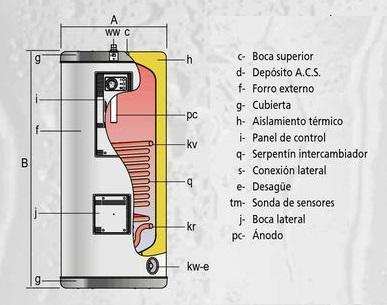 Instalaciones termosolares para la producci n de agua - Chimeneas para calefaccion por agua ...