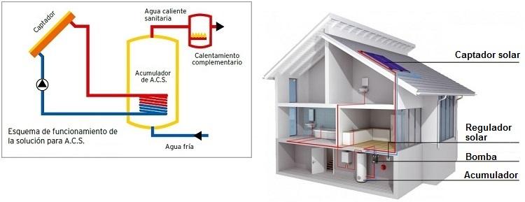 Instalaciones termosolares para la producci n de agua - Acumulador de agua electrico ...
