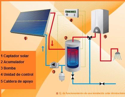 Funcionamiento De Panel Solar Fotovoltaico Panel Solar