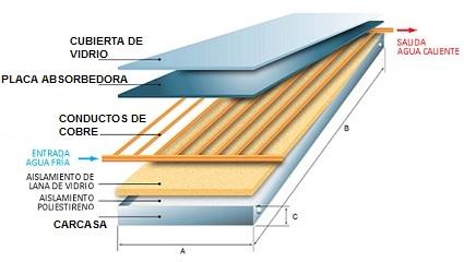 Instalaciones termosolares para la producci n de agua - Aislante termico casero ...