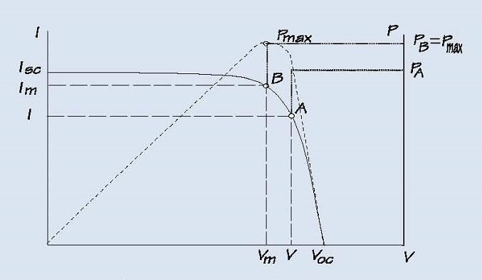 Curva de Intensidad-Tensión y Curva de Potencia
