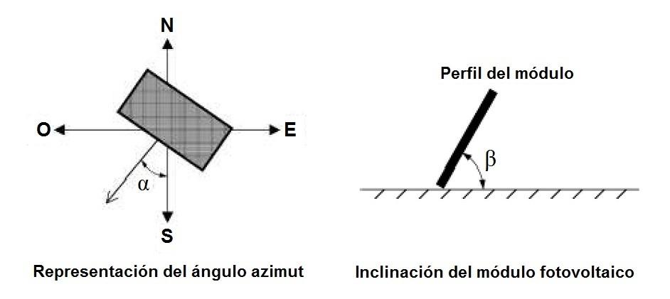 Orientación e inclinación del módulo fotovoltaico