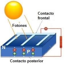 Materiales semiconductores con capas dopadas tipo P y N