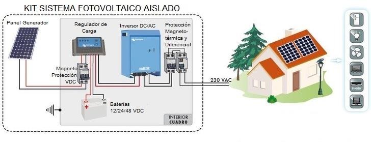 Componentes de una instalación solar fotovoltaica para autoconsumo en vivienda