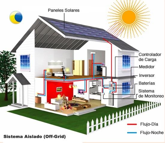 Esquema de instalación fotovoltaica para autoconsumo