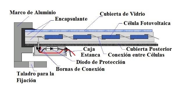 Componentes de un módulo solar fotovoltaico
