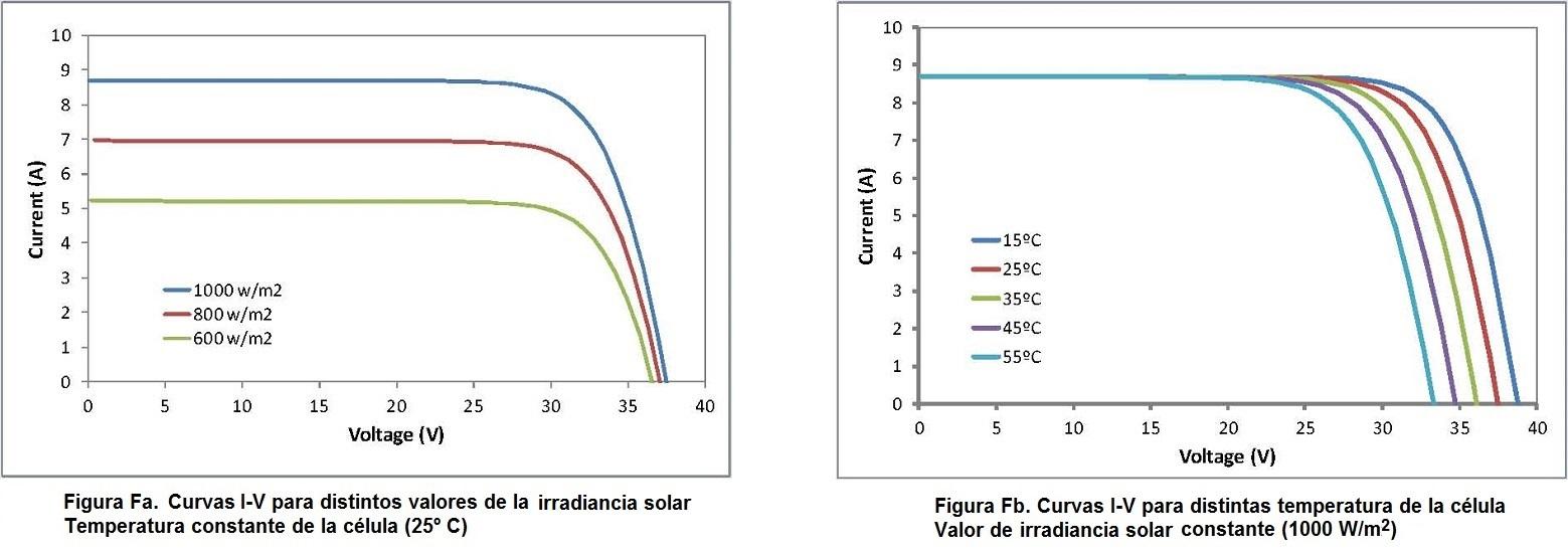 Curvas de funcionamiento de los módulos fotovoltaicos