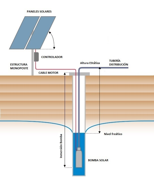Resultado de imagen de bombeo solar de agua