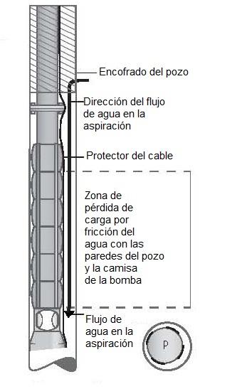 Pin bombas de pozo profundo accesorios on pinterest - Bombas para pozos ...