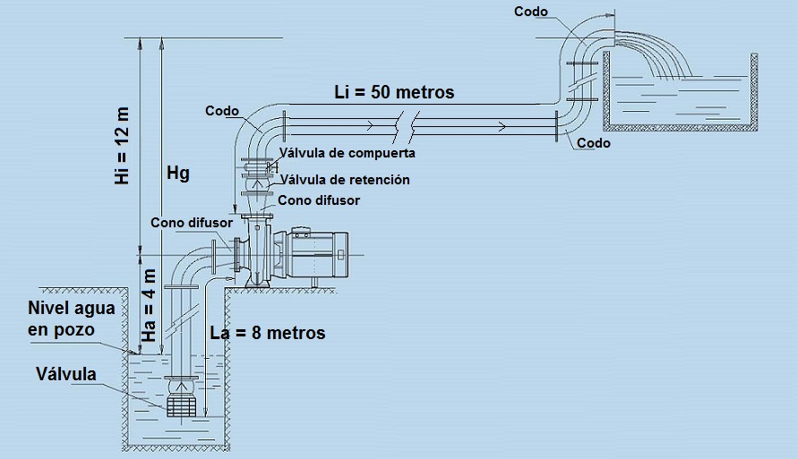 Cálculo de una instalación de bombeo de agua