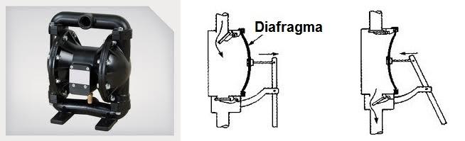Bomba de membrana o diafragma