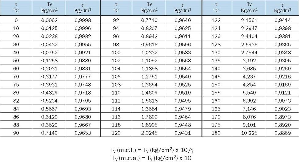 Tabla Peso Especifico Del Acero Tabla 1 Peso Específico y