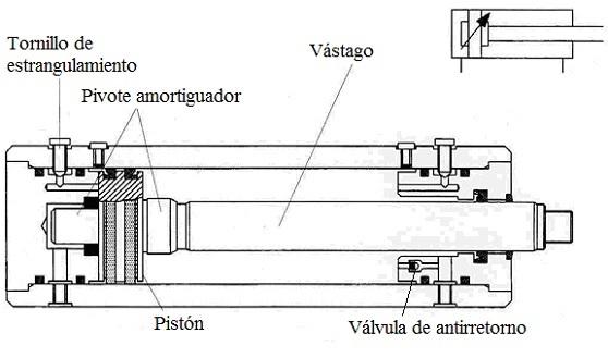 Sistemas hidrulicos de transmisin de potencia partes de un cilindro hidrulico de doble efecto ccuart Image collections