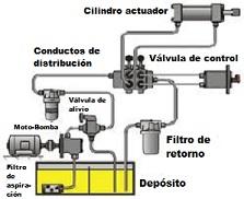 Sistemas hidrulicos de transmisin de potencia esquema de un sistema hidrulico ccuart Image collections