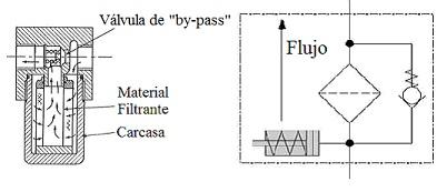 Tanque hidráulico símbolo