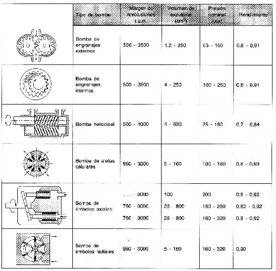 Tipos de bombas hidraulicas y su funcionamiento