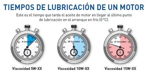 Lubricantes de automoci n for Viscosidad del aceite de motor