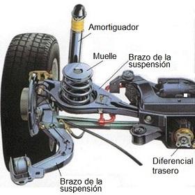 Sistema de suspensión del automóvil y sus partes